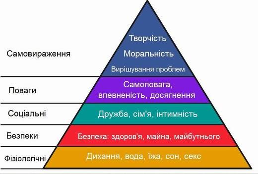 Піраміда людських потреб Маслова